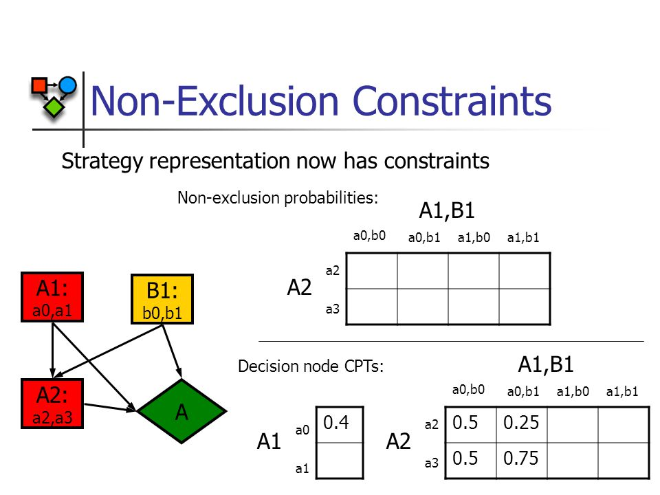 Non-Exclusion Constraints 0.4 A1: a0,a1 A A2: a2,a3 B1: b0,b1 A1,B1 A2 a2 a3 a0,b0 a0,b1a1,b0a1,b1 A1,B1 A2 a2 a3 a0,b0 a0,b1a1,b0a1,b1 0.50.25 0.50.75 A1 a0 a1 Non-exclusion probabilities: Decision node CPTs: Strategy representation now has constraints