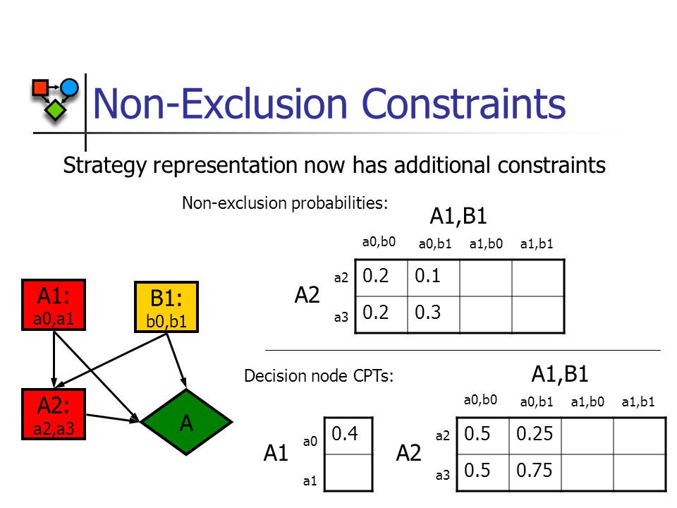 Non-Exclusion Constraints 0.4 A1,B1 A2 a2 a3 a0,b0 a0,b1a1,b0a1,b1 A1,B1 A2 a2 a3 a0,b0 a0,b1a1,b0a1,b1 0.50.25 0.50.75 A1 a0 a1 0.20.1 0.20.3 Non-exclusion probabilities: Decision node CPTs: Strategy representation now has additional constraints A1: a0,a1 A A2: a2,a3 B1: b0,b1