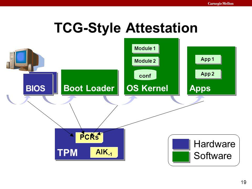 19 TCG-Style Attestation BIOS Boot Loader OS Kernel conf Module 2 Module 1 TPM PCRs BIOS Boot Loader Hardware Software AIK -1 Apps App 2 App 1 Apps Ap