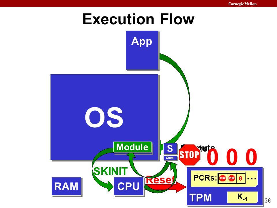 36 Execution Flow TPM PCRs: K -1 729 … 000 CPU OS App Shim S S Module RAM OS App Module SKINIT Reset Inputs Outputs Module 0h0 0H00 Shim S S 000