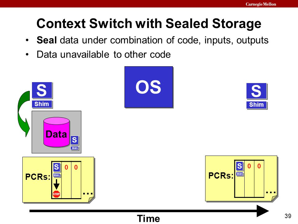 39 Shim S S S S S S Context Switch with Sealed Storage PCRs: 000 … 000 … Time Shim S S Data OS Shim S S Seal data under combination of code, inputs, outputs Data unavailable to other code Shim S S S S