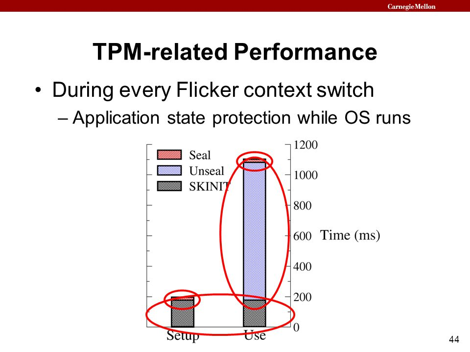 44 TPM-related Performance During every Flicker context switch –Application state protection while OS runs