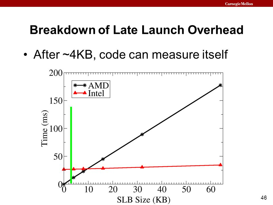 46 Breakdown of Late Launch Overhead After ~4KB, code can measure itself