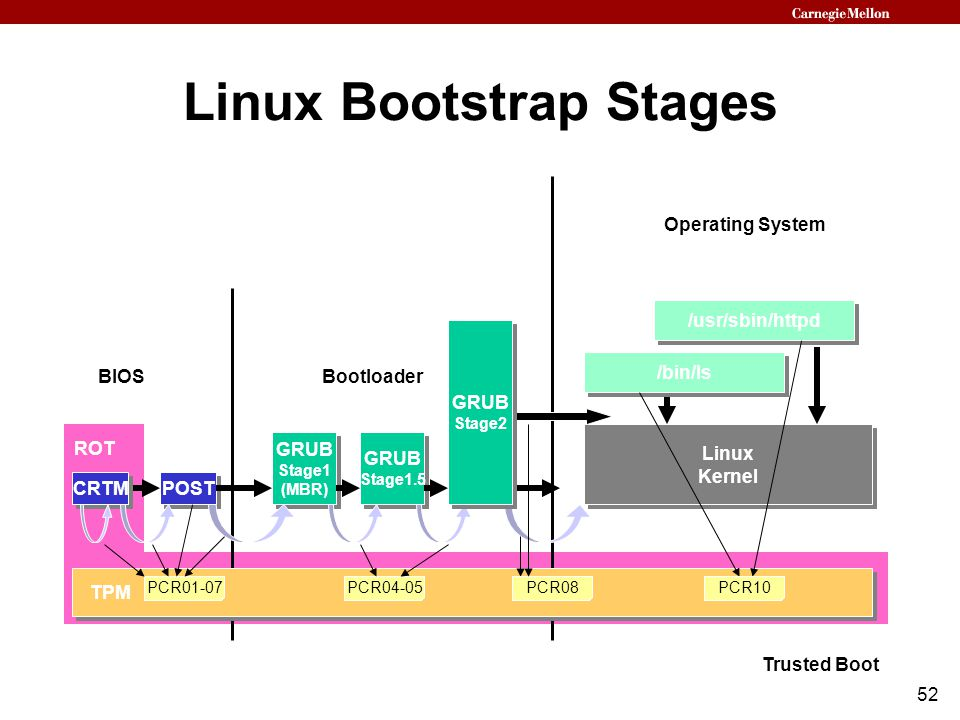 52 Linux Bootstrap Stages Trusted Boot CRTM GRUB Stage1 (MBR) GRUB Stage1 (MBR) Linux Kernel Linux Kernel PCR01-07 POST BIOSBootloader ROT GRUB Stage1.5 GRUB Stage1.5 PCR04-05 TPM Operating System /bin/ls GRUB Stage2 GRUB Stage2 PCR08 /usr/sbin/httpd PCR10
