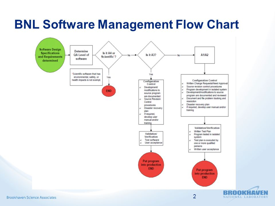 2 BNL Software Management Flow Chart