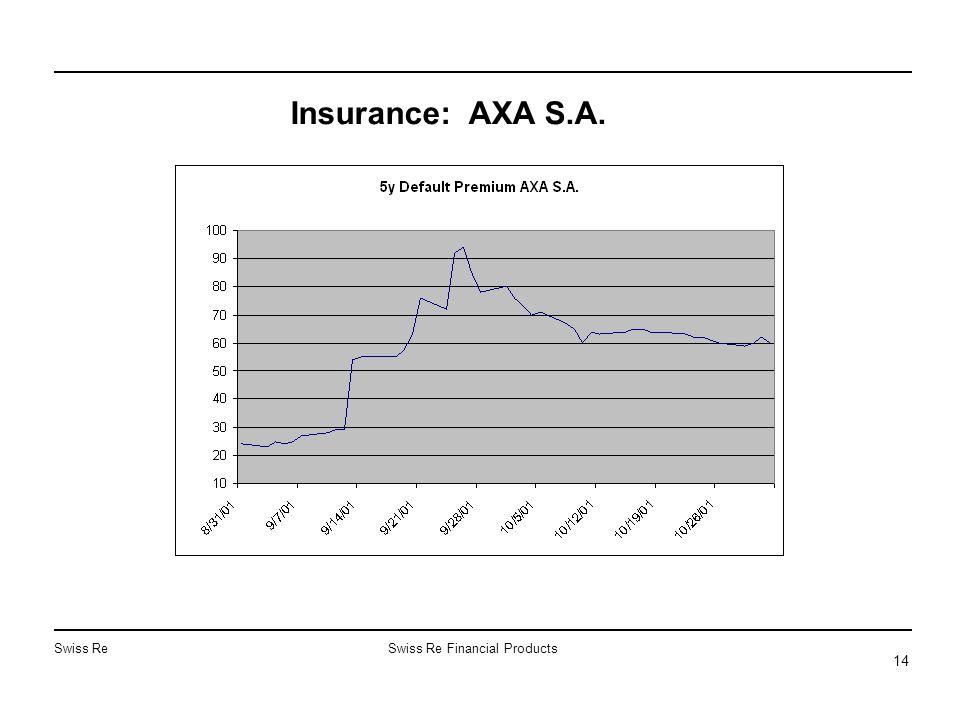 Swiss ReSwiss Re Financial Products 14 Insurance: AXA S.A.