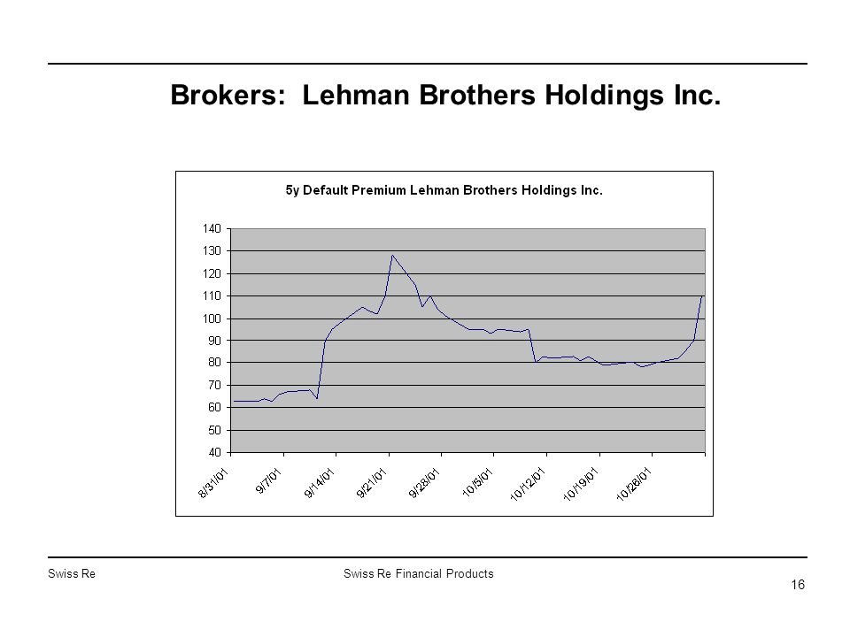 Swiss ReSwiss Re Financial Products 16 Brokers: Lehman Brothers Holdings Inc.