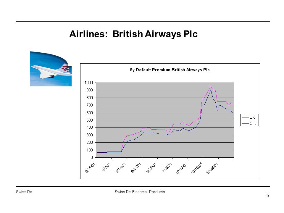 Swiss ReSwiss Re Financial Products 5 Airlines: British Airways Plc