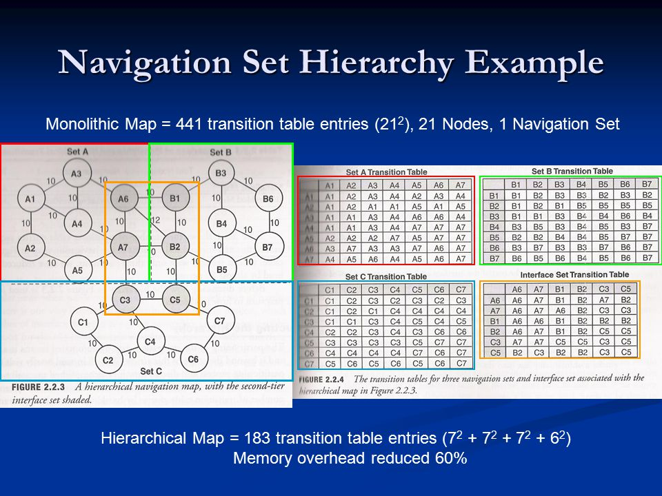 Navigation Set Hierarchy Example Monolithic Map = 441 transition table entries (21 2 ), 21 Nodes, 1 Navigation Set Hierarchical Map = 183 transition table entries (7 2 + 7 2 + 7 2 + 6 2 ) Memory overhead reduced 60%
