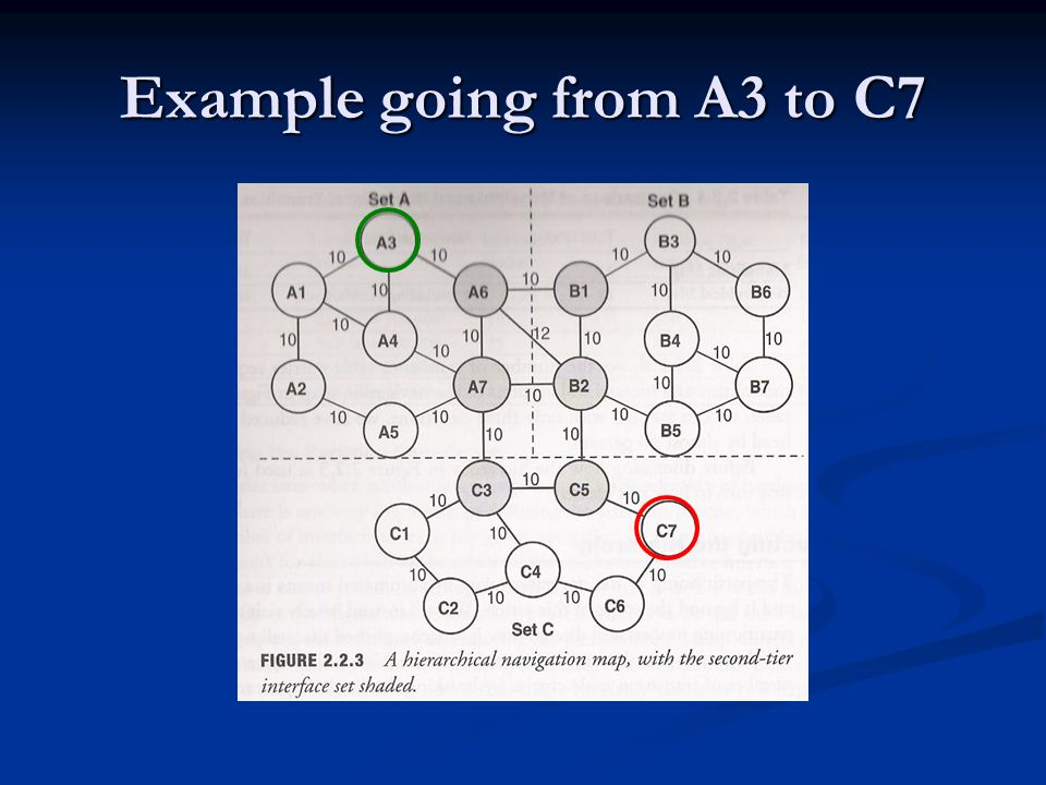 Example going from A3 to C7