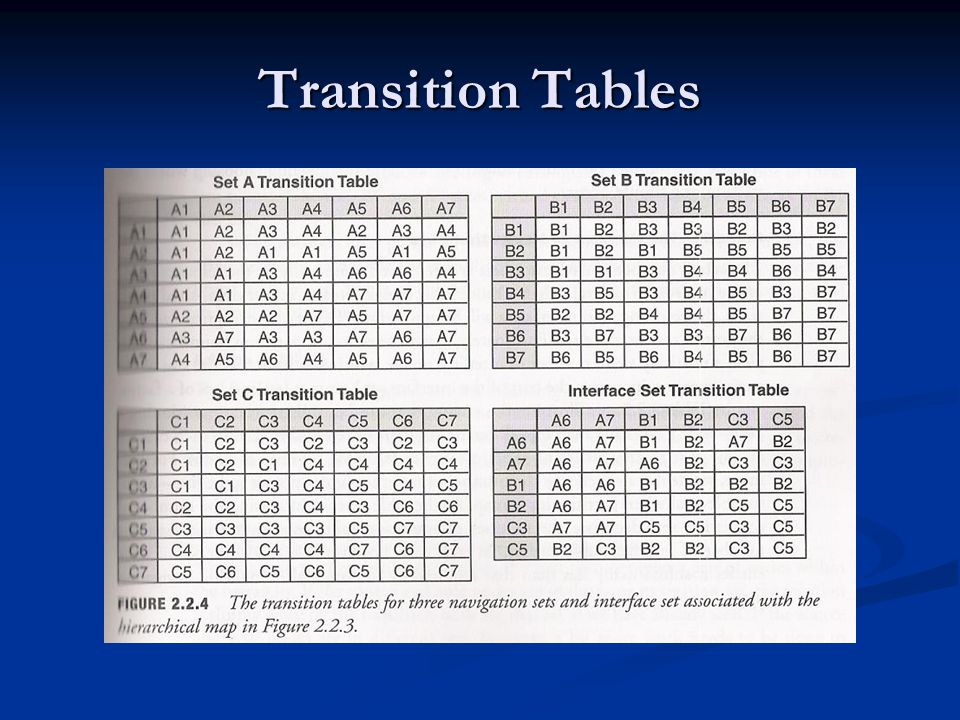Transition Tables