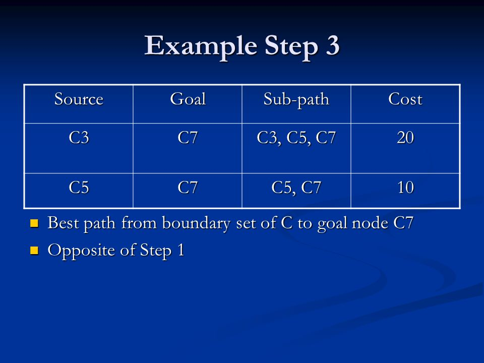 Example Step 3 Best path from boundary set of C to goal node C7 Opposite of Step 1 SourceGoalSub-pathCost C3C7 C3, C5, C7 20 C5C7 C5, C7 10