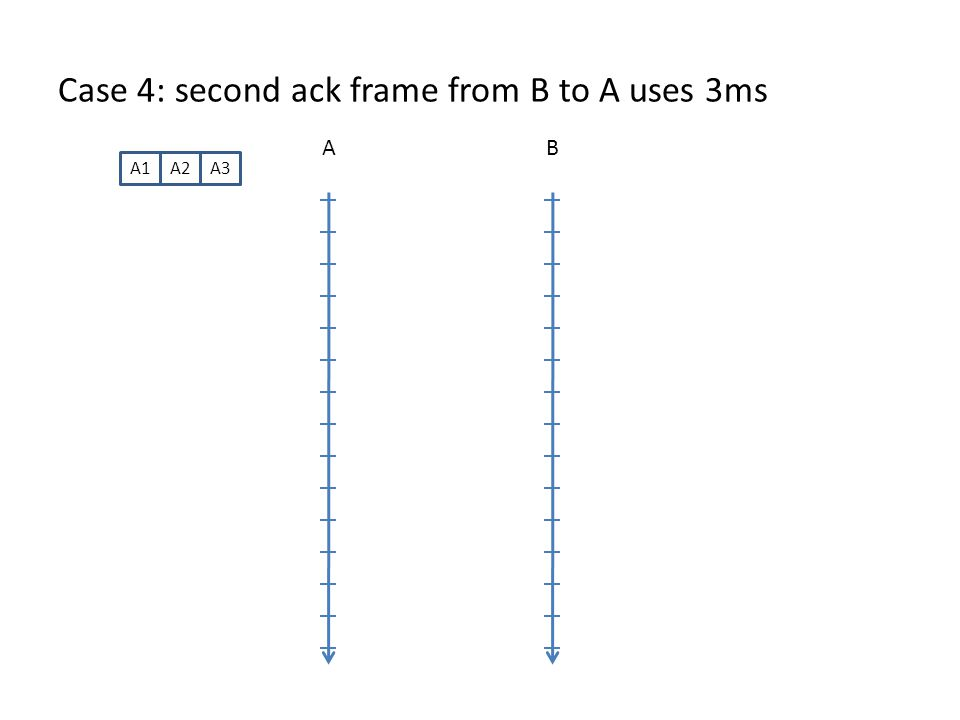 Case 4: second ack frame from B to A uses 3ms AB A1A2A3