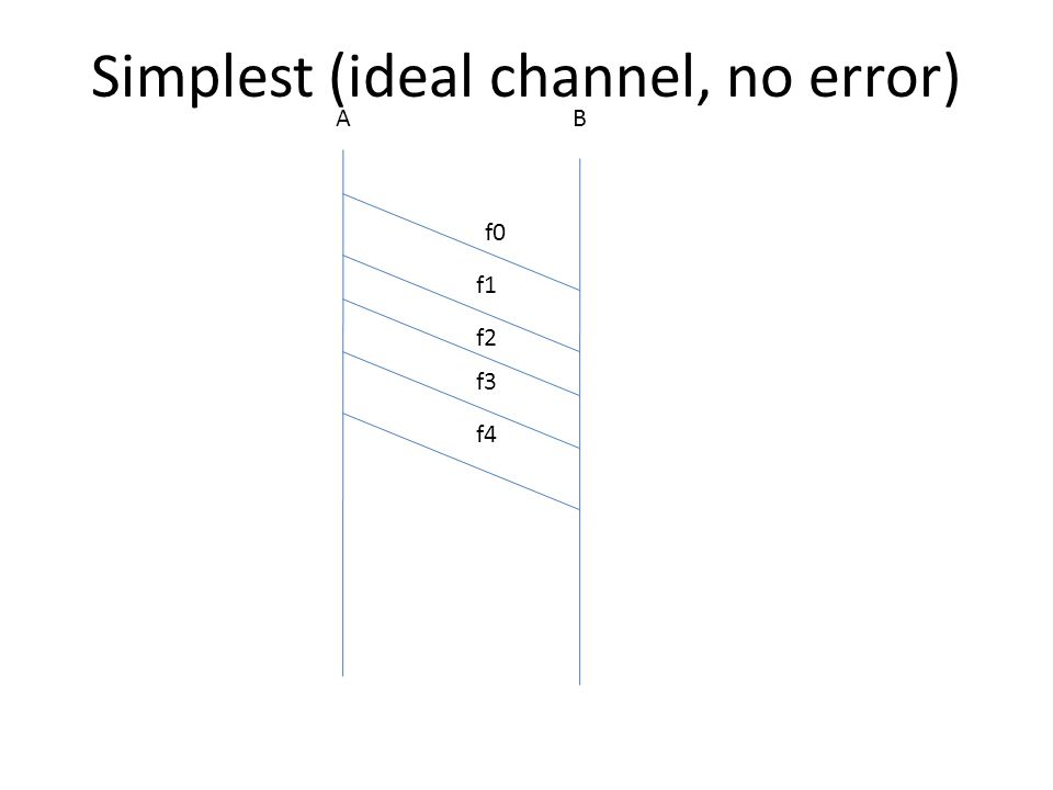 AB f0 f1 f2 f3 f4 Simplest (ideal channel, no error)
