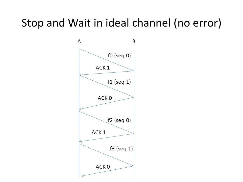 Stop and Wait in ideal channel (no error) AB f0 (seq 0) f1 (seq 1) ACK 0 f2 (seq 0) ACK 1 ACK 0 f3 (seq 1)