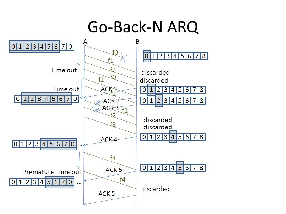 Go-Back-N ARQ AB f0 f1 ACK 1 ACK 2 ACK 4 f1 Time out f4 f3 ACK 5 discarded 012345670 012345678 f2 discarded f0 012345678 012345670 f1 f2 012345678 discarded 012345670 f4 012345678 Time out Premature Time out 012345670 … … 012345678 ACK 3
