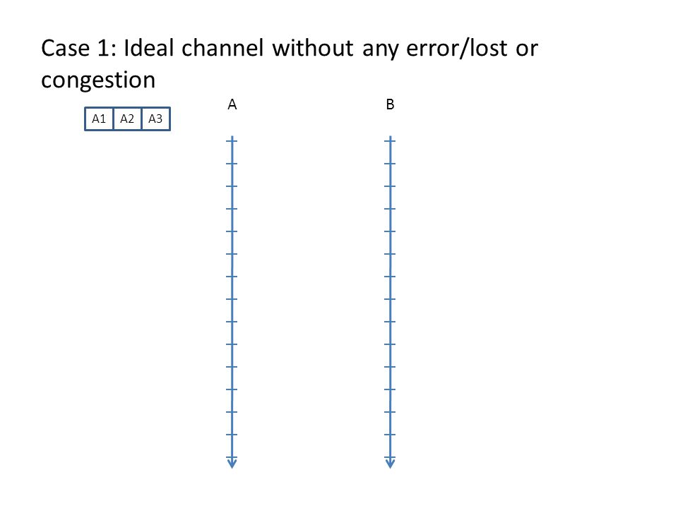 Case 1: Ideal channel without any error/lost or congestion AB A1A2A3