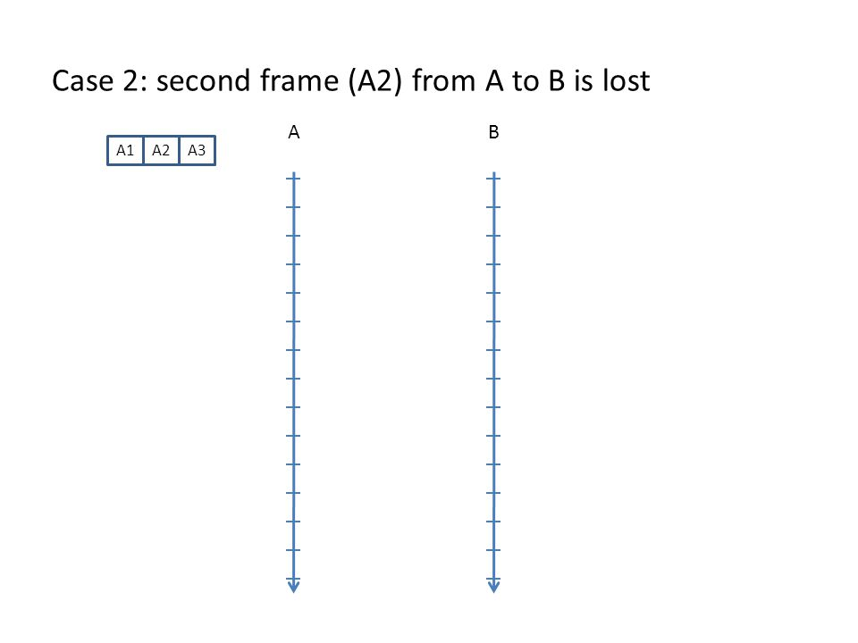 Case 2: second frame (A2) from A to B is lost AB A1A2A3