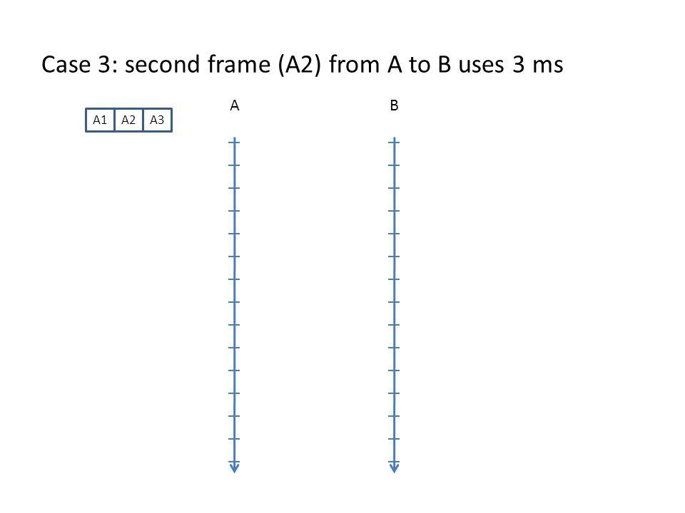 Case 3: second frame (A2) from A to B uses 3 ms AB A1A2A3