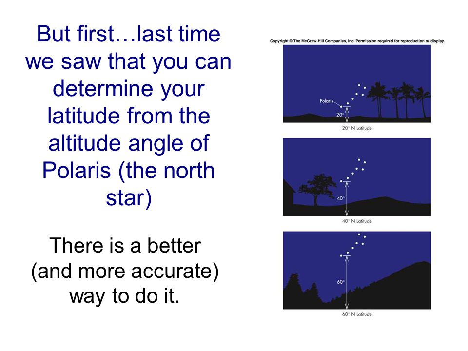 But first…last time we saw that you can determine your latitude from the altitude angle of Polaris (the north star) There is a better (and more accurate) way to do it.