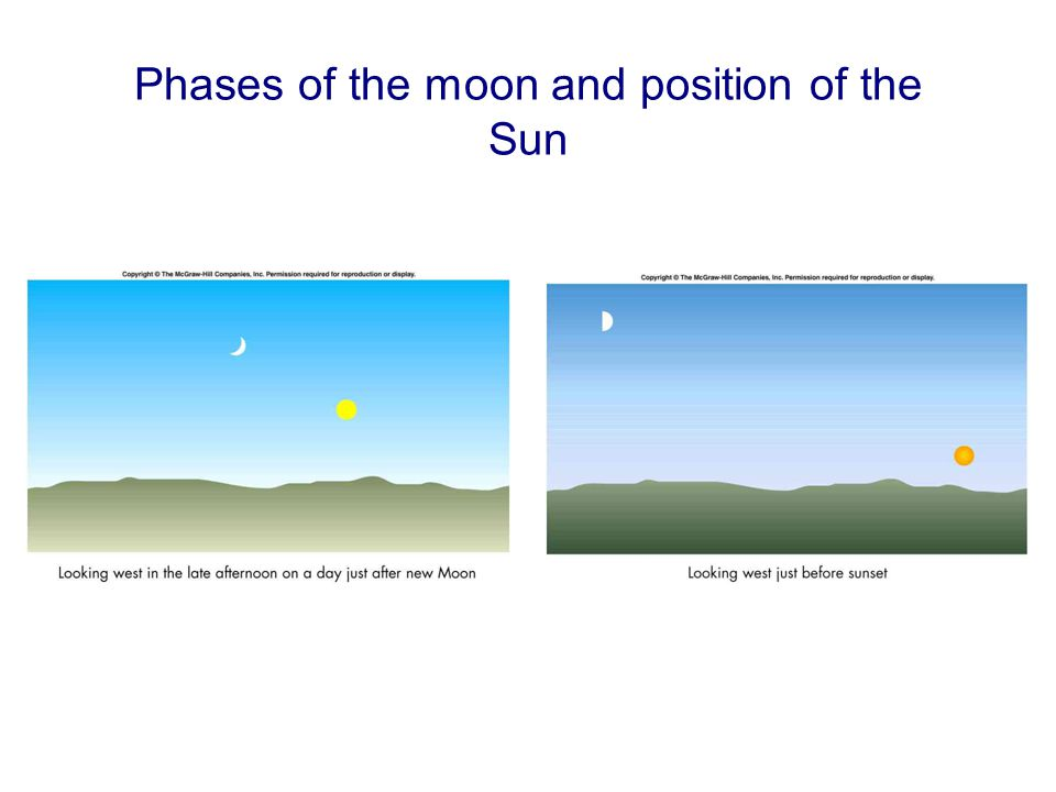 Phases of the moon and position of the Sun
