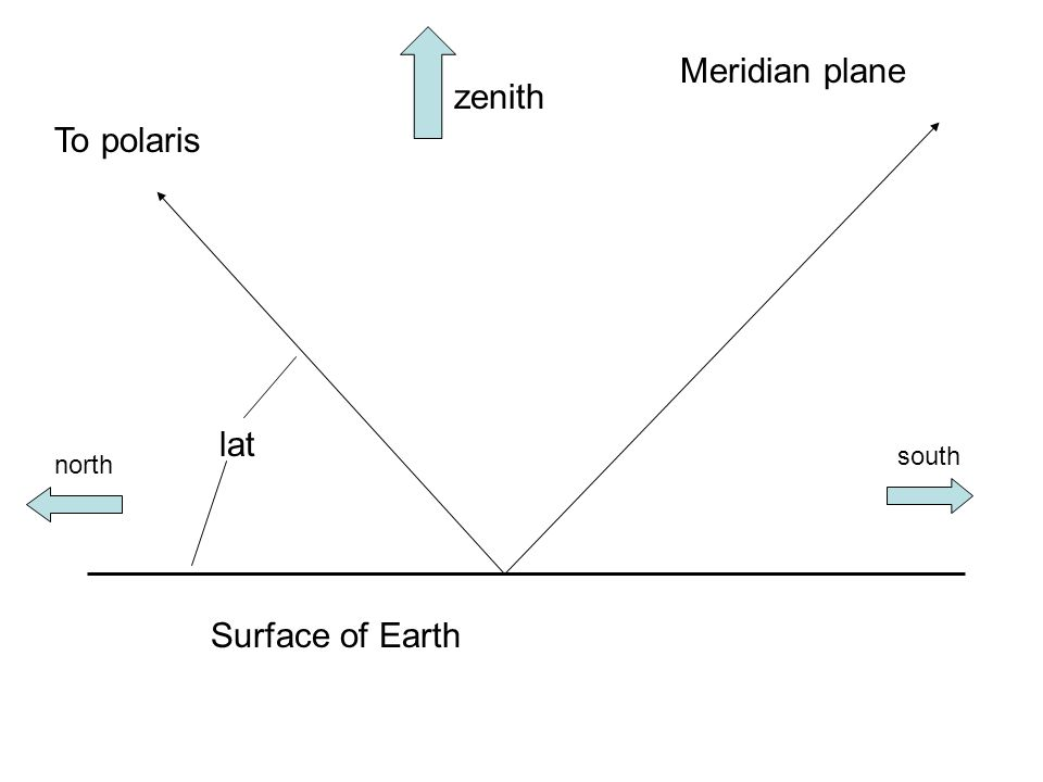 Surface of Earth Meridian plane zenith To polaris lat north south