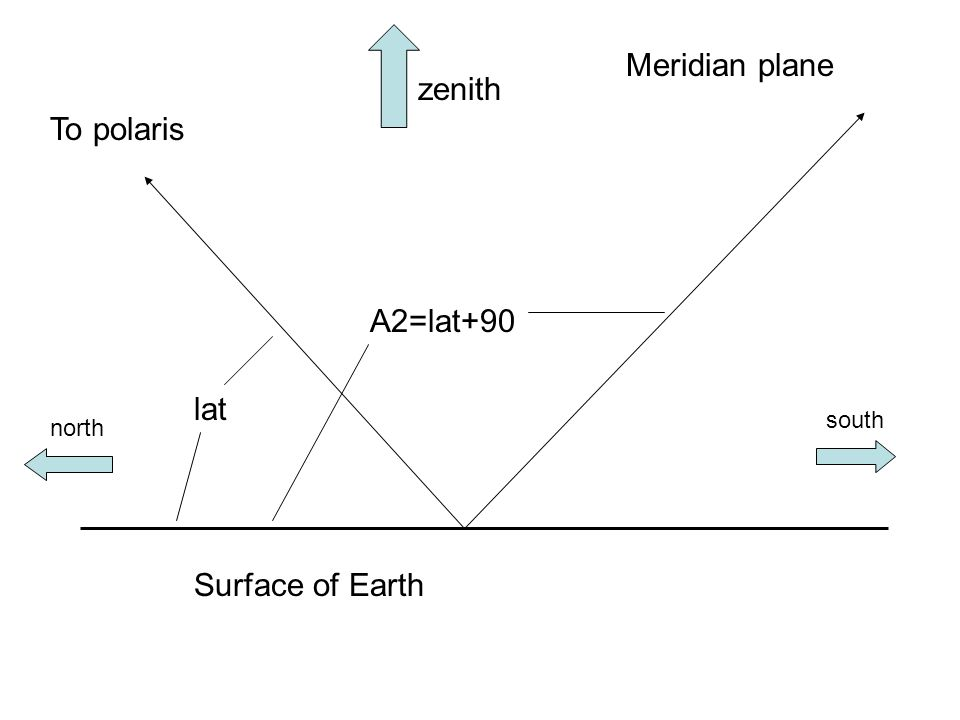 Surface of Earth Meridian plane zenith To polaris lat north south A2=lat+90