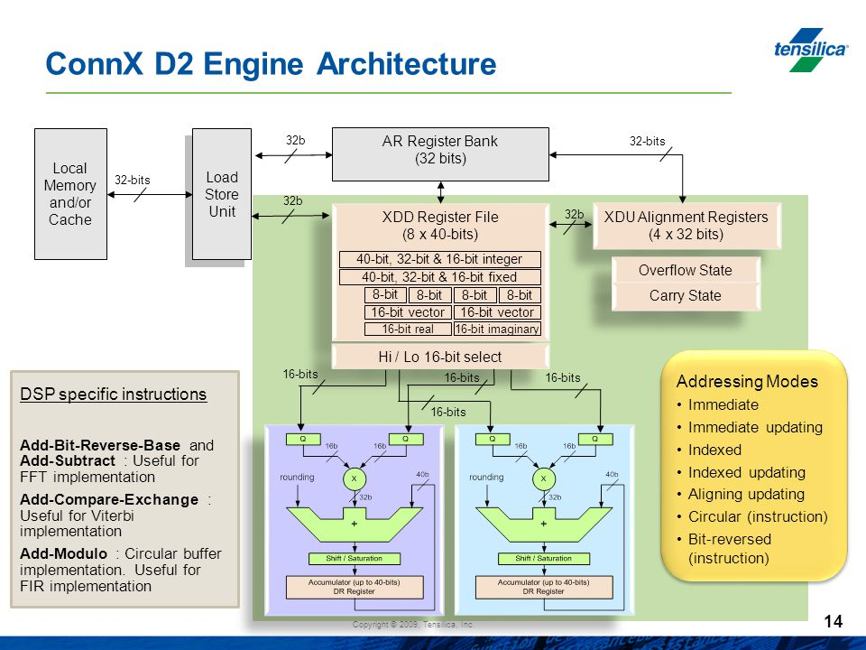 Copyright © 2009, Tensilica, Inc. ConnX D2 Engine Architecture AR Register Bank (32 bits) Local Memory and/or Cache XDU Alignment Registers (4 x 32 bi