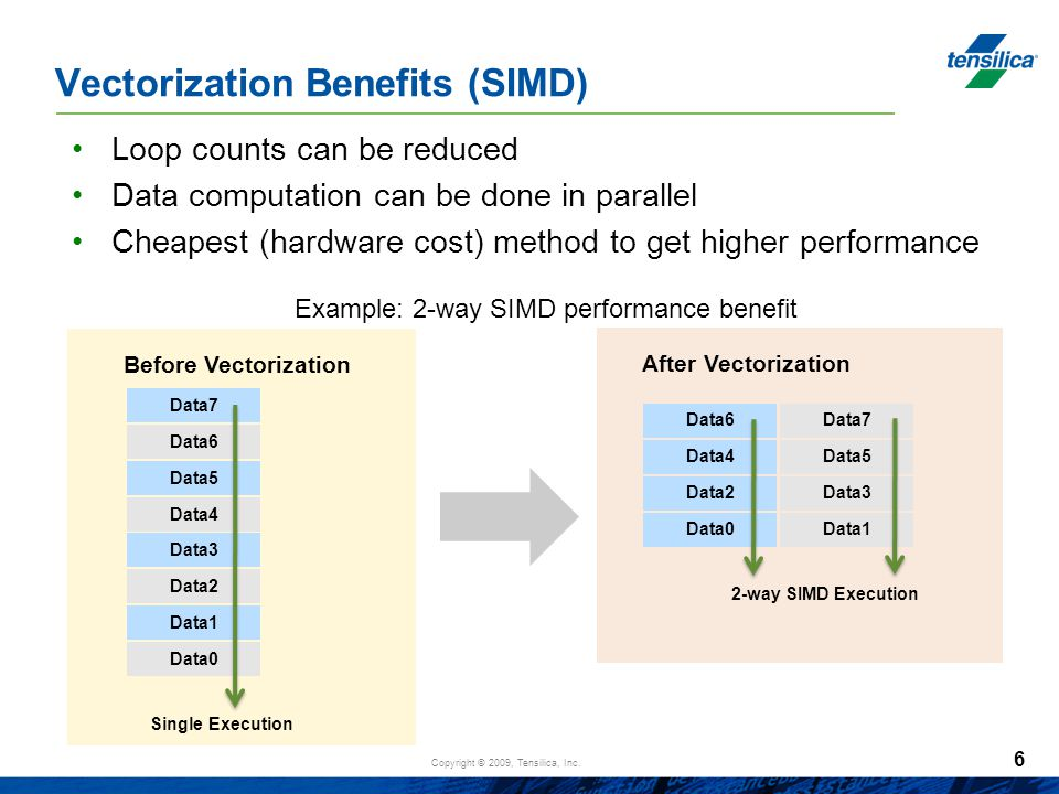 Copyright © 2009, Tensilica, Inc. Vectorization Benefits (SIMD) Loop counts can be reduced Data computation can be done in parallel Cheapest (hardware