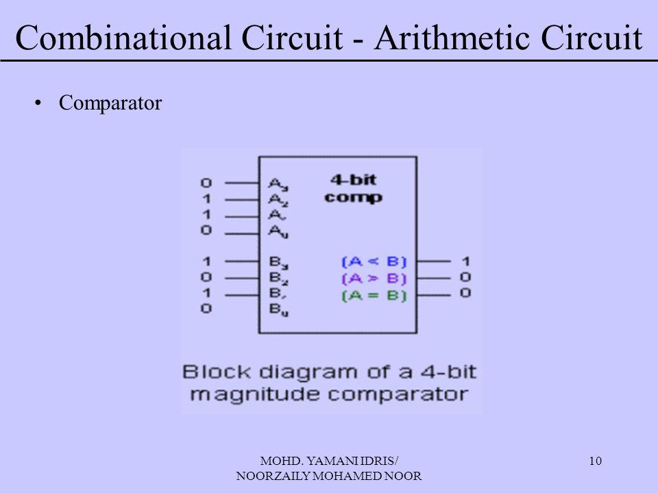 MOHD. YAMANI IDRIS/ NOORZAILY MOHAMED NOOR 10 Combinational Circuit - Arithmetic Circuit Comparator
