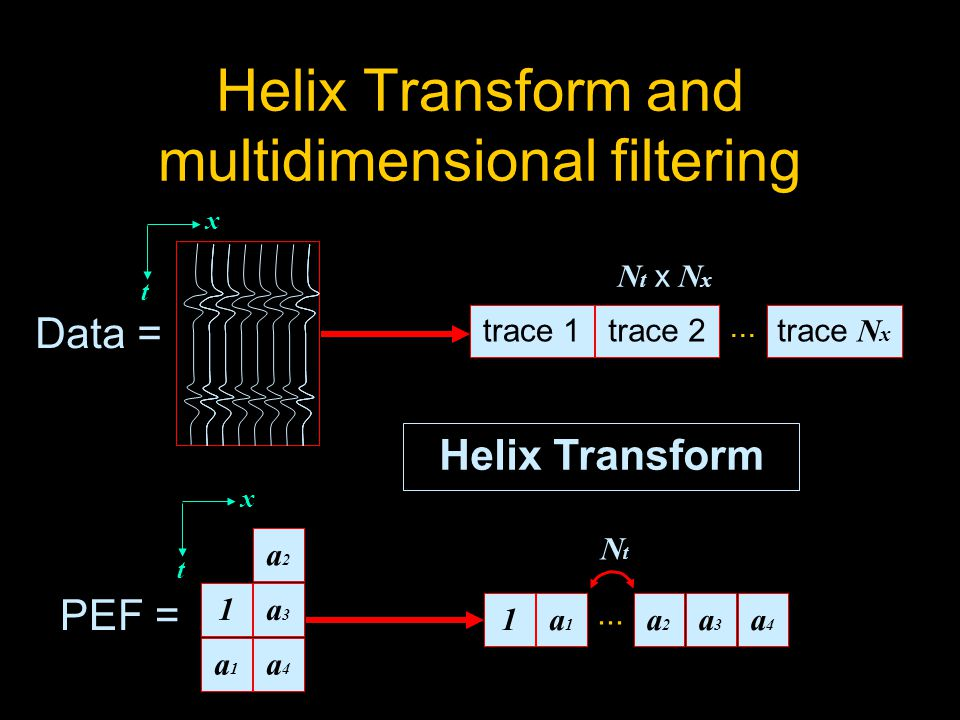 Helix Transform and multidimensional filtering x t Data = Helix Transform 1a4a4 a1a1 a3a3 a2a2...