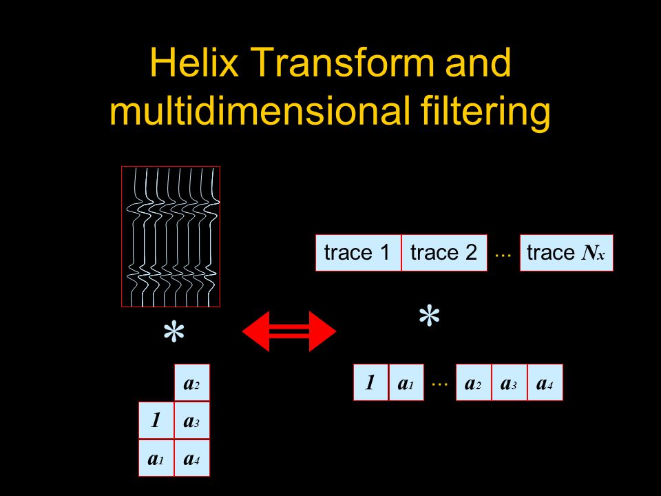 Helix Transform and multidimensional filtering 1a3a3 a1a1 a4a4 a2a2 * 1a4a4 a1a1 a3a3 a2a2...