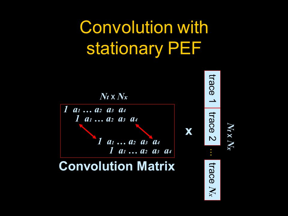 Convolution with stationary PEF 1 a 1 … a 2 a 3 a 4 N t x N x trace 1 trace 2 trace N x...