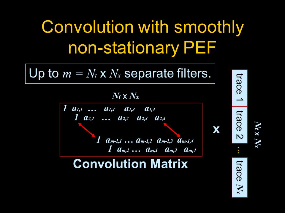 Convolution with smoothly non-stationary PEF 1 a 1,1 … a 1,2 a 1,3 a 1,4 1 a 2,1 … a 2,2 a 2,3 a 2,4 1 a m-1,1 … a m-1,2 a m-1,3 a m-1,4 1 a m,1 … a m,1 a m,3 a m,4 N t x N x trace 1 trace 2 trace N x...