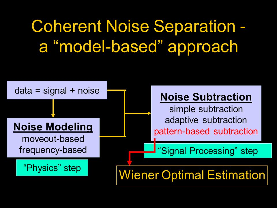 Coherent Noise Separation - a model-based approach Noise Subtraction simple subtraction adaptive subtraction pattern-based subtraction Signal Processing step data = signal + noise Noise Modeling moveout-based frequency-based Physics step Wiener Optimal Estimation