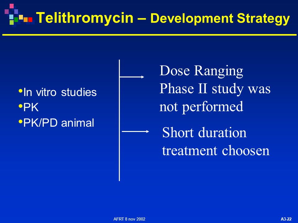 AFRT 8 nov 2002 A3-22 Telithromycin – Development Strategy In vitro studies PK PK/PD animal Dose Ranging Phase II study was not performed Short duration treatment choosen