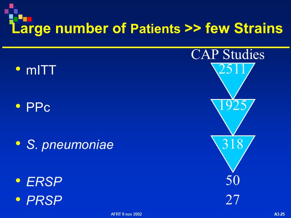 AFRT 8 nov 2002 A3-25 Large number of Patients >> few Strains mITT PPc S.