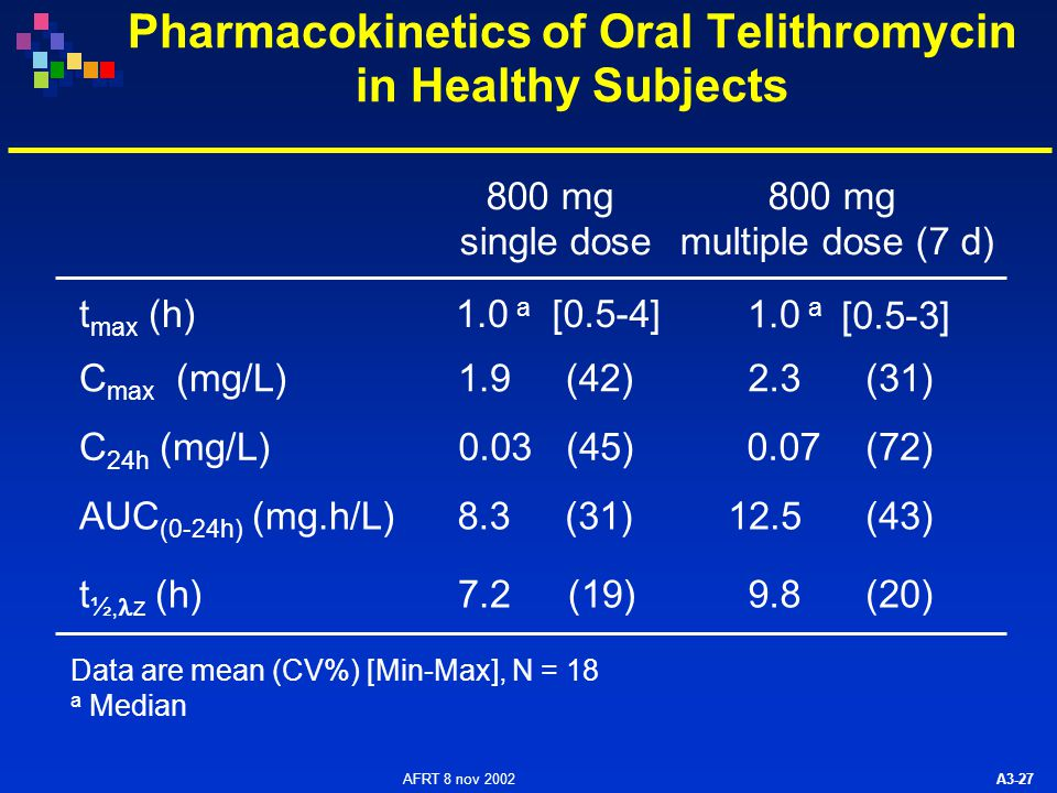 AFRT 8 nov 2002 A3-27 Pharmacokinetics of Oral Telithromycin in Healthy Subjects 800 mg single dose 800 mg multiple dose (7 d) C 24h (mg/L)0.03(72) AU
