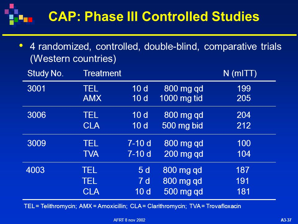 AFRT 8 nov 2002 A3-37 CAP: Phase III Controlled Studies Study No.Treatment 3001TEL10 d800 mg qd AMX10 d1000 mg tid 3006TEL10 d800 mg qd CLA10 d500 mg bid TEL = Telithromycin; AMX = Amoxicillin; CLA = Clarithromycin; TVA = Trovafloxacin 3009TEL7-10 d800 mg qd TVA7-10 d200 mg qd 4 randomized, controlled, double-blind, comparative trials (Western countries) N (mITT) 199 205 204 212 100 104 4003TEL5 d800 mg qd TEL7 d800 mg qd 187 191 CLA10 d500 mg qd181