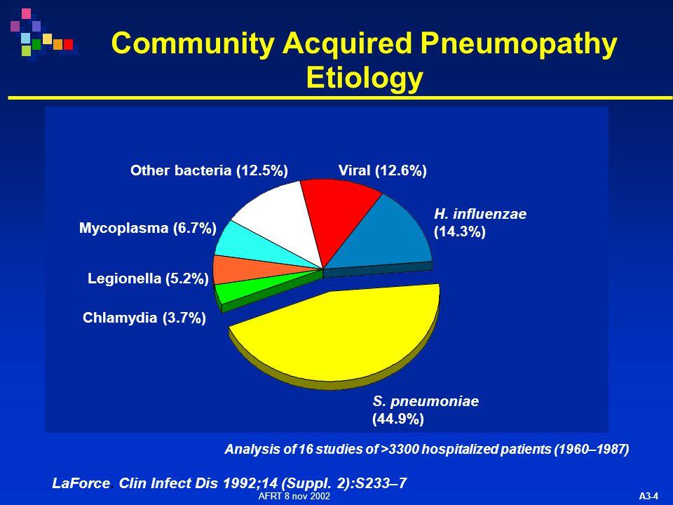 AFRT 8 nov 2002 A3-4 LaForce. Clin Infect Dis 1992;14 (Suppl. 2):S233–7 Mycoplasma (6.7%) Other bacteria (12.5%)Viral (12.6%) H. influenzae (14.3%) S.