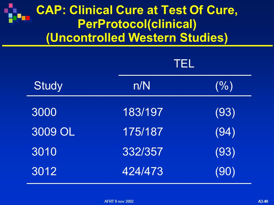 AFRT 8 nov 2002 A3-40 CAP: Clinical Cure at Test Of Cure, PerProtocol(clinical) (Uncontrolled Western Studies) 3000183/197(93) 3009 OL175/187(94) 3010332/357(93) 3012424/473(90) TEL n/N (%) Study