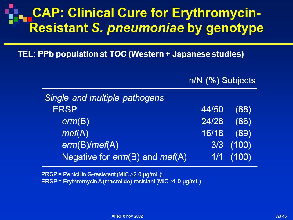 AFRT 8 nov 2002 A3-43 CAP: Clinical Cure for Erythromycin- Resistant S. pneumoniae by genotype Single and multiple pathogens ERSP44/50(88) erm(B)24/28