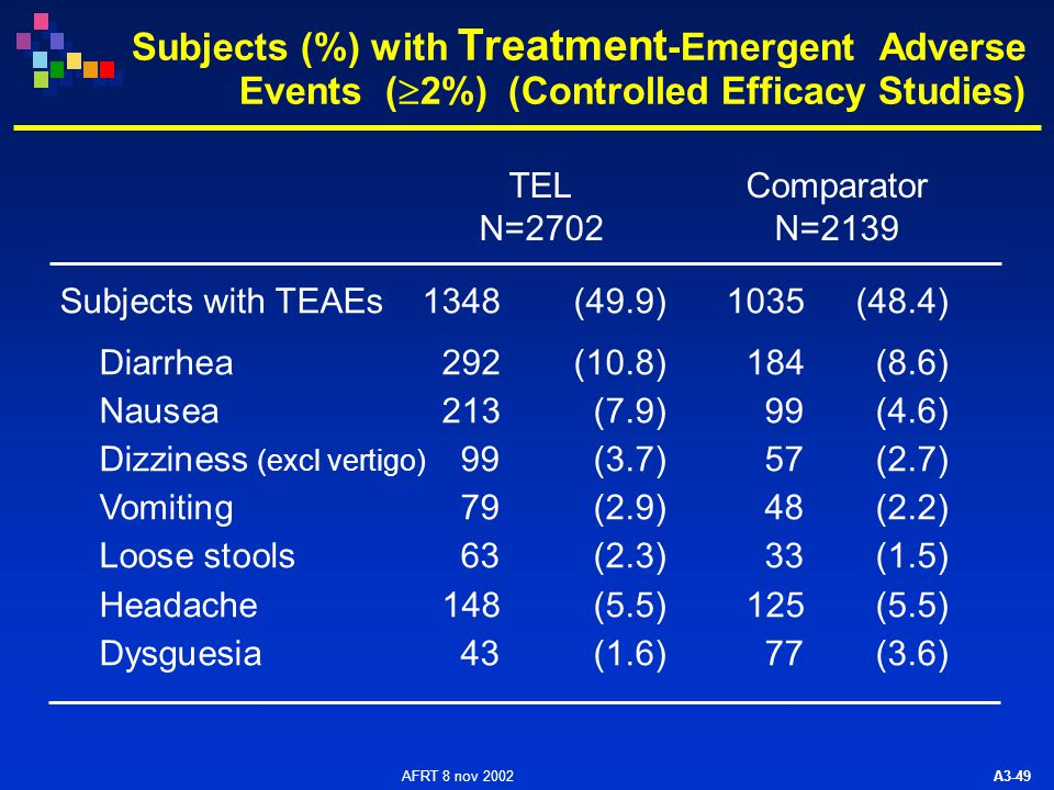 AFRT 8 nov 2002 A3-49 Subjects (%) with Treatment -Emergent Adverse Events (  2%) (Controlled Efficacy Studies) TELComparator N=2702N=2139 Subjects with TEAEs 1348(49.9)1035(48.4) Diarrhea292(10.8)184(8.6) Nausea213(7.9)99(4.6) Dizziness (excl vertigo) 99(3.7)57(2.7) Vomiting79(2.9)48(2.2) Loose stools63(2.3)33(1.5) Headache148(5.5)125(5.5) Dysguesia43(1.6)77(3.6)