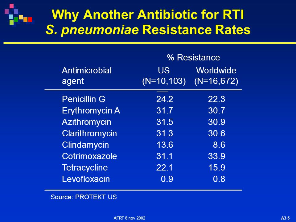 AFRT 8 nov 2002 A3-36 Clinical Efficacy of Telithromycin Clinical efficacy by indication: –community-acquired pneumonia (CAP) –acute exacerbation of chronic bronchitis (AECB) –acute sinusitis