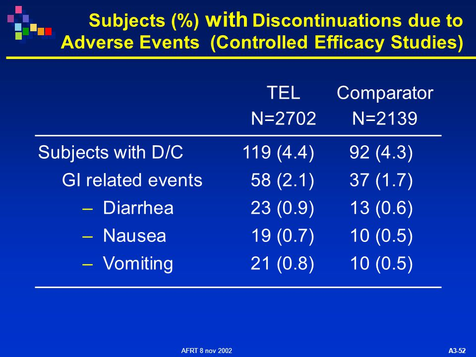 AFRT 8 nov 2002 A3-52 Subjects (%) with Discontinuations due to Adverse Events (Controlled Efficacy Studies) Subjects with D/C 119 (4.4)92 (4.3) GI re