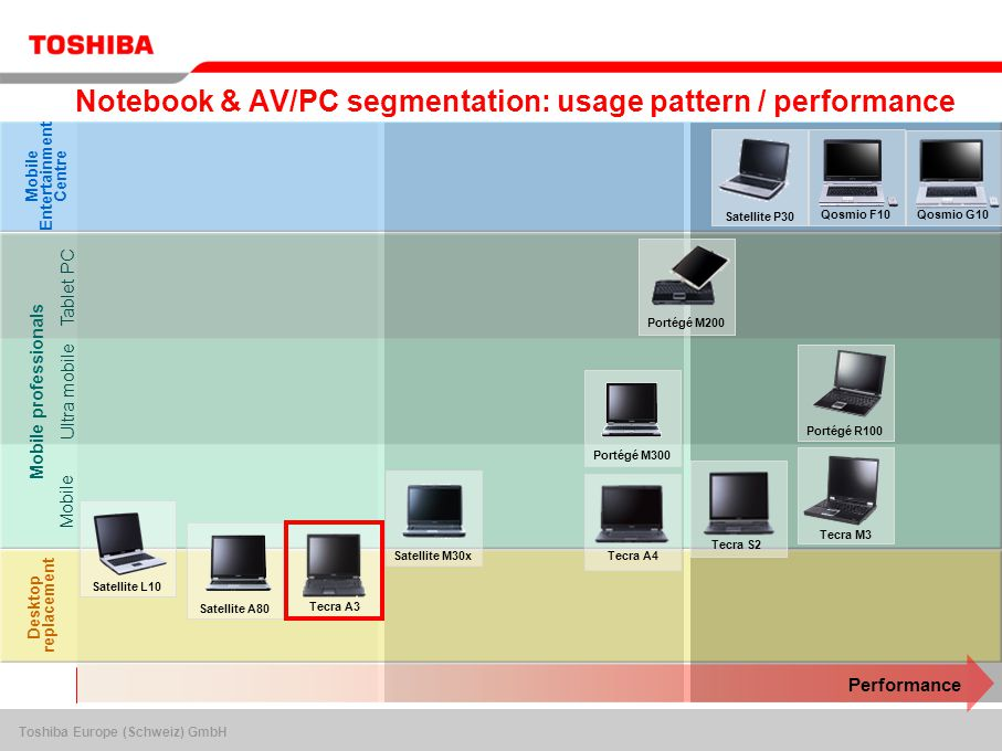 Toshiba Europe (Schweiz) GmbH Notebook & AV/PC segmentation: usage pattern / performance Desktop replacement Mobile Entertainment Centre Mobile professionals Performance Tablet PC Mobile Ultra mobile Portégé R100 Portégé M200 Satellite M30x Satellite P30 Satellite L10 Tecra A3 Tecra A4 Portégé M300 Tecra S2 Tecra M3 Satellite A80 Qosmio F10Qosmio G10