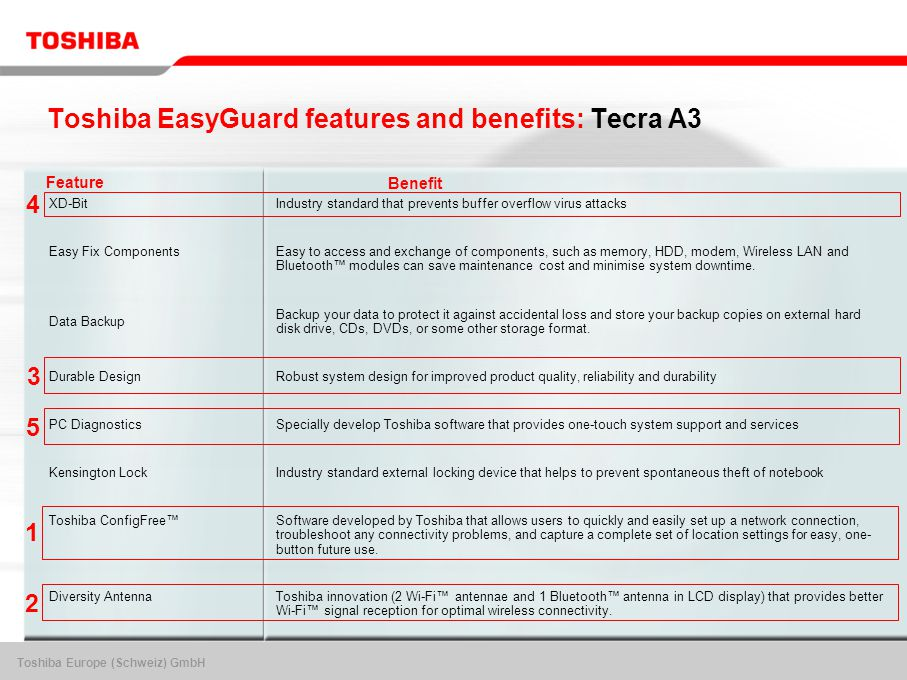 Toshiba Europe (Schweiz) GmbH Toshiba EasyGuard features and benefits: Tecra A3 BenefitFeature 3 4 XD-Bit Industry standard that prevents buffer overflow virus attacks Easy Fix Components Easy to access and exchange of components, such as memory, HDD, modem, Wireless LAN and Bluetooth™ modules can save maintenance cost and minimise system downtime.