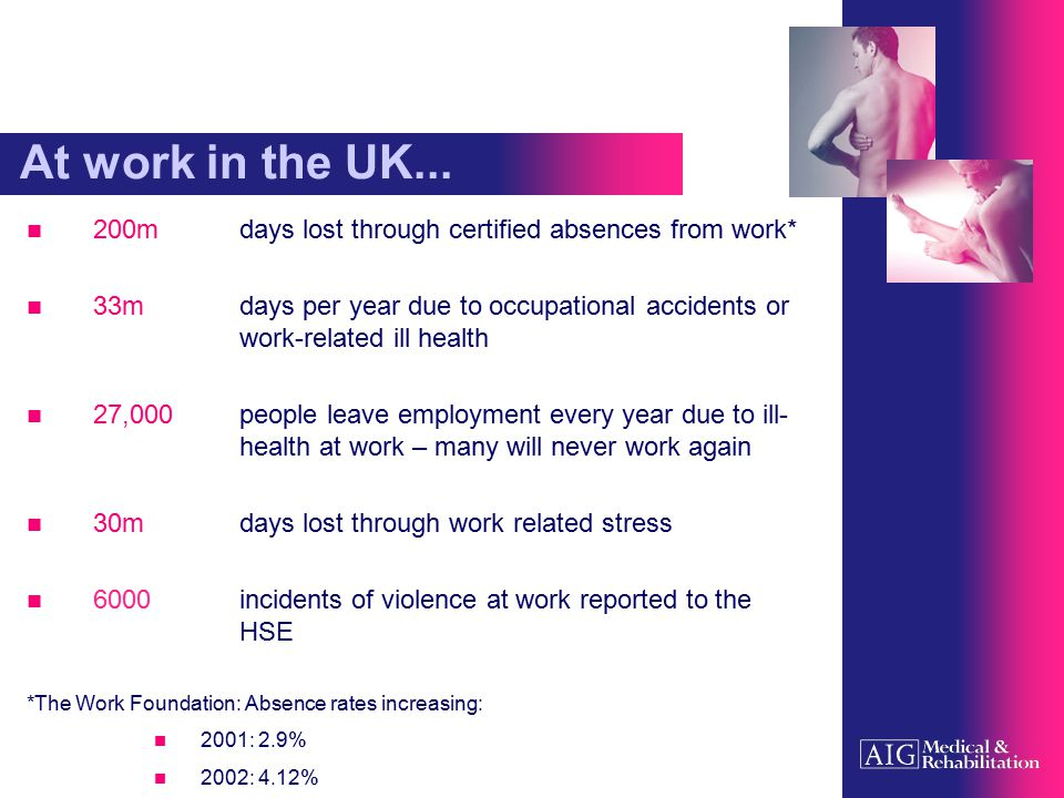 At work in the UK... 200m days lost through certified absences from work* 33m days per year due to occupational accidents or work-related ill health 2