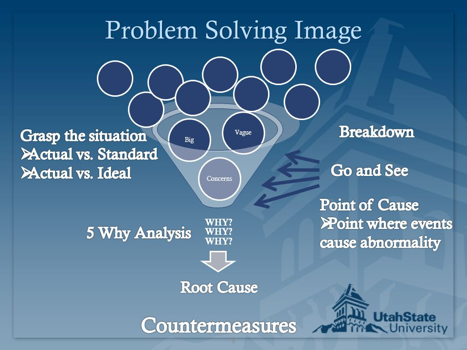 Problem Solving ImageProblem Solving Image 8 WHY? WHY? WHY? ConcernsBigVague