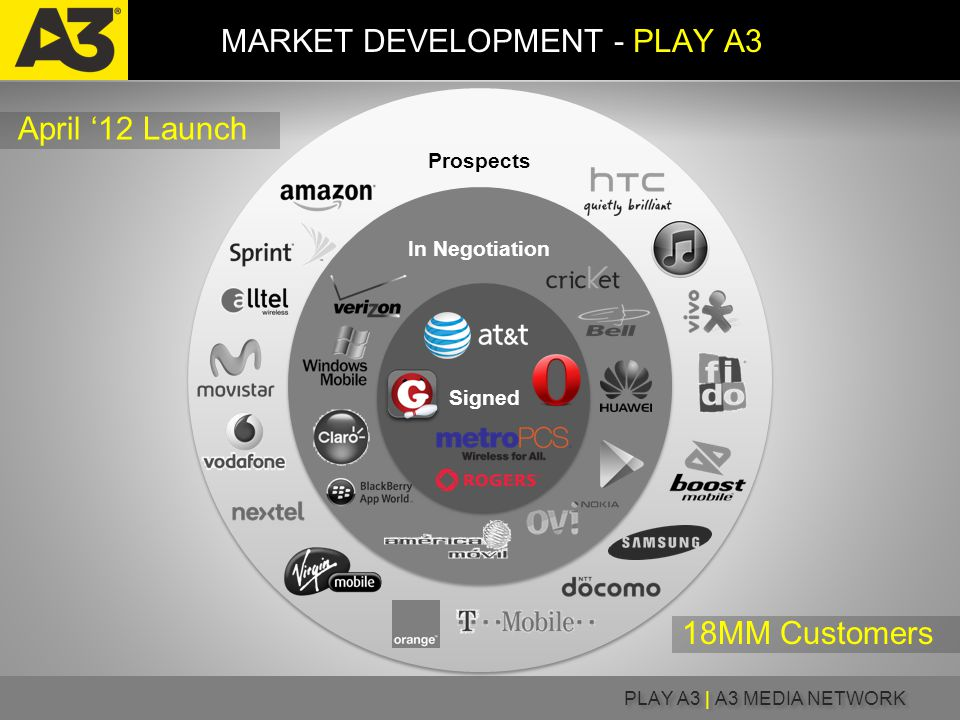 PLAY A3 | A3 MEDIA NETWORK Prospects In Negotiation Signed MARKET DEVELOPMENT - PLAY A3 18MM Customers April '12 Launch